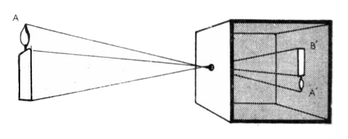 Método pin-hole